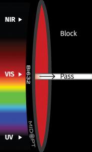 MidOpt_Bi632_Trans_Graphic