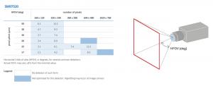 SW07520_FOV Chart