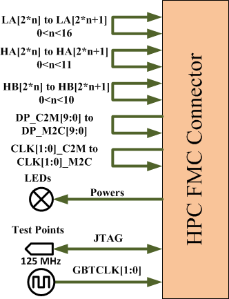 FMC_loopback_Block_Diagram