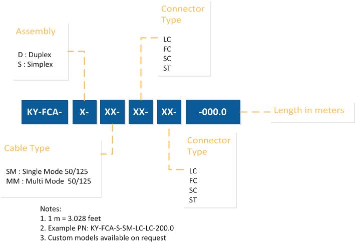 Fiber_cables_ordering_codes