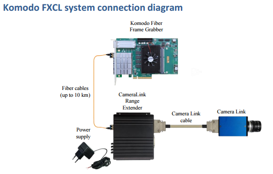 fxcl system connection
