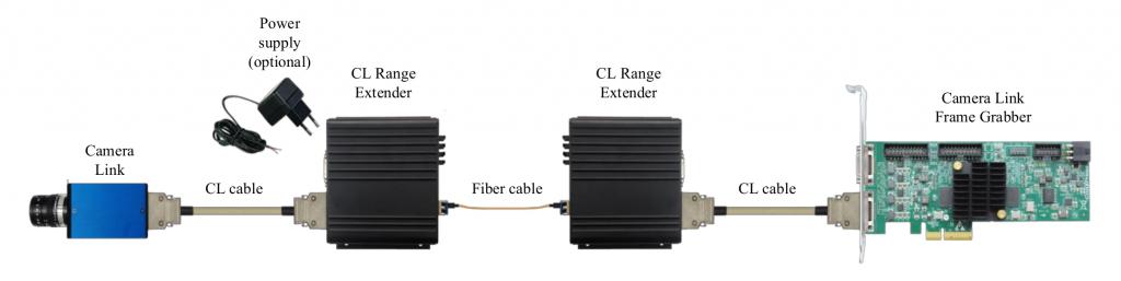 CL over Fiber System Diagram