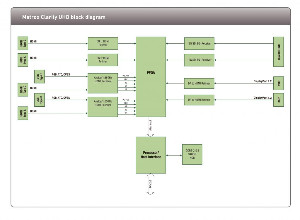 Matrox clarity-uhd-blockdiagram