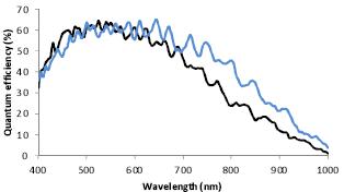 hs12000-spectral response 1