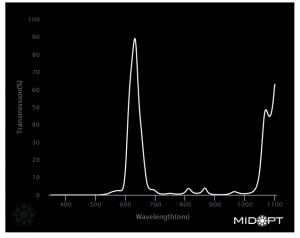 BN630 Midopt Filter graph