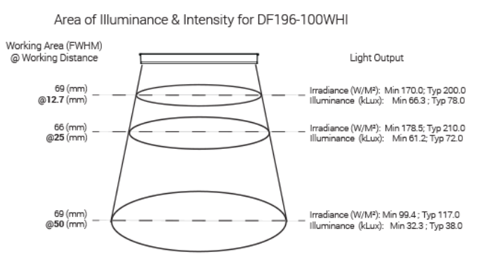 DF196_Area_of_Ill_Ai Advanced Illumination Lighting