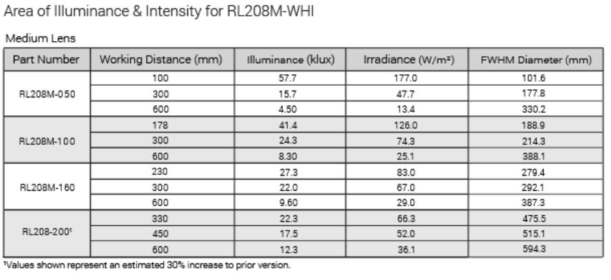 RL208_OpWiring Advanced Illumination Lighting