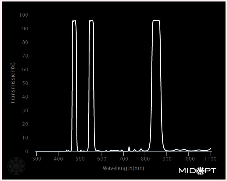 midopt_475_550_850_triple-bandpass-diagram