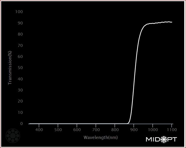 midopt_ac900_graph