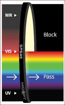 midopt_sp645_spectrum