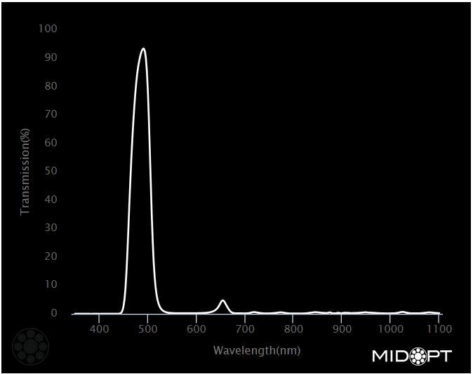 MidOpt_BN490_graph
