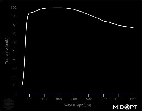 AC370 Midopt Graph FIlter
