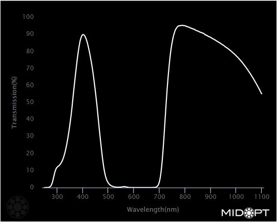 DB395_DB870_Dual Bandpass Filter MidOpt