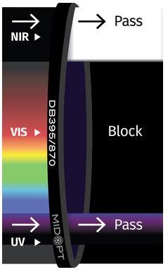 DB395_DB870_Dual Bandpass Filter diagram MidOpt