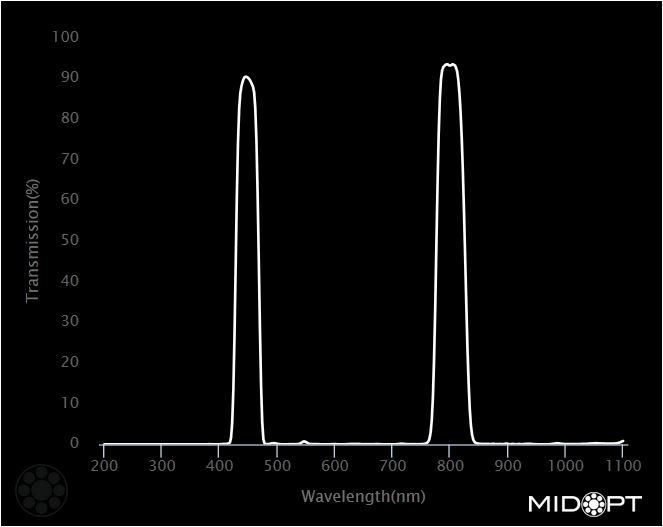 DB450-DB808 Midopt Filter Limited Availabilty graph