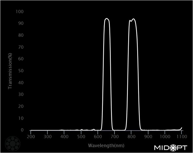DB650_DB808 Filter Midopt Graph