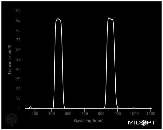 db550_db880 Midopt Filter graph