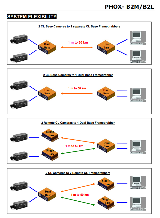 system flexibility phox b2m