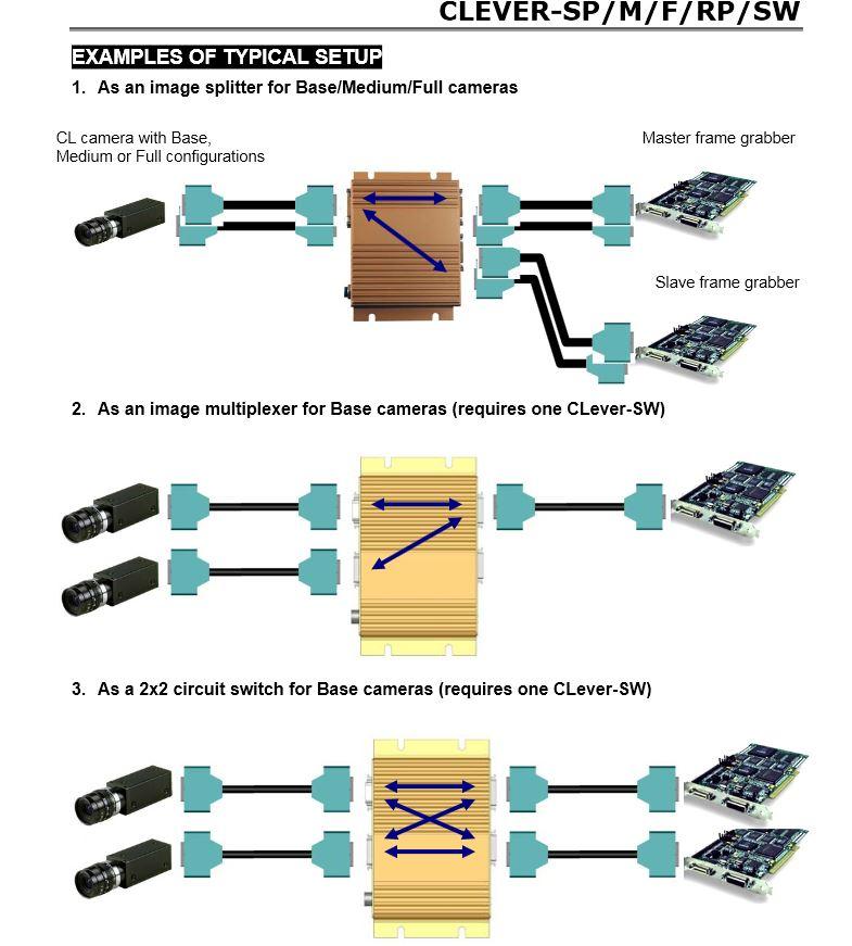 Clever_diagram set up