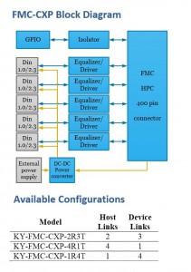 Kaya Mezzanine _KY-FMC-CXP_Block Diagram