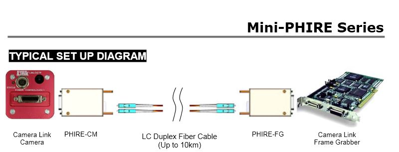Mini-Phire Series Set up diagram