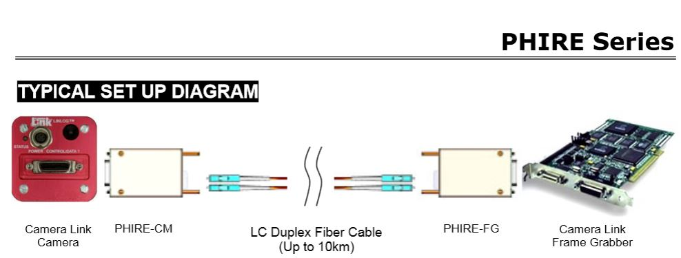 PHIRE set up diagram