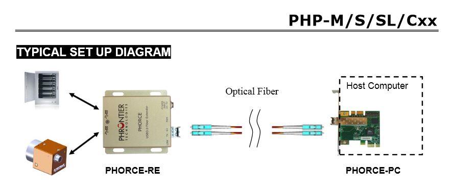 PHORCE_PHP-M_Set Up Diagram