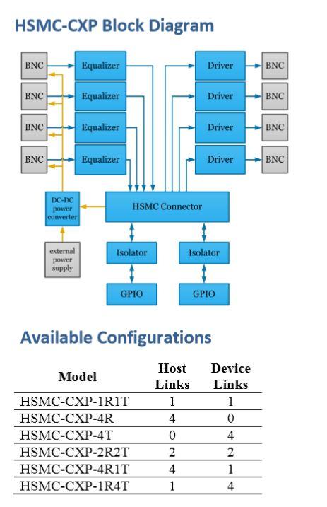 HSMC_Block Diagram_KAYA_Mezzanine card