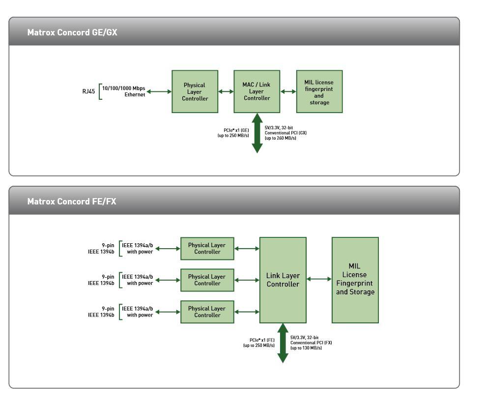 Matrox Concord Flow Chart