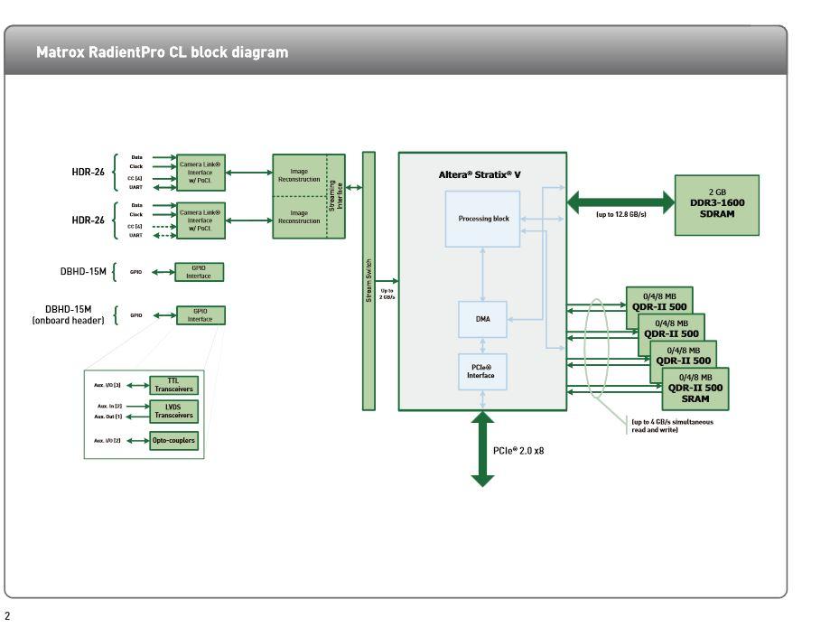 Matrox RadientPRO CL chart