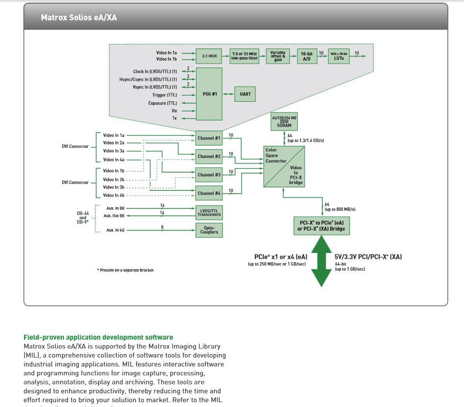 matrox Solios 6M 4AE Chart
