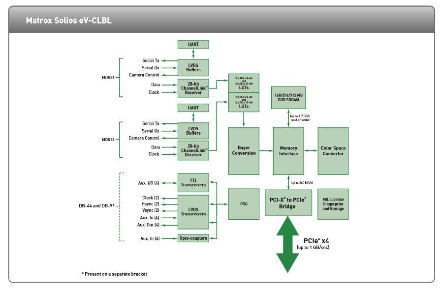matrox solios eV-CLBL chart