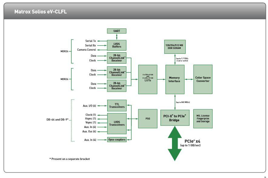 matrox solios eV-CLFL- chart