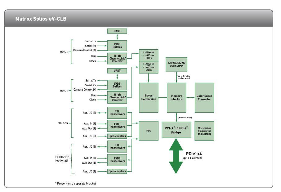 matrox_solios eV-CLB chart