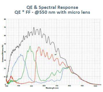 HR 5000_Spectral Graph