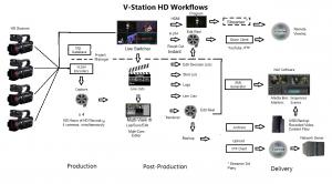 Future Video_Multi-Camera_Workflow chart