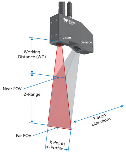 z-trak-3d-Sensor diagram-
